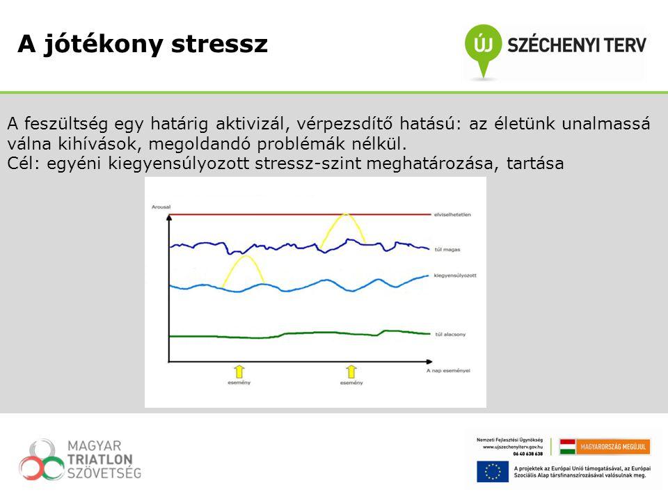 Distressz Mentális és szomatikus stressz-hatások A, B, és C típusú személyiségtípusok és jellemző betegségeik Érzelem- és problémaközpontú megoldási stratégiák Stressz-kezelési technikák A jótékony stressz