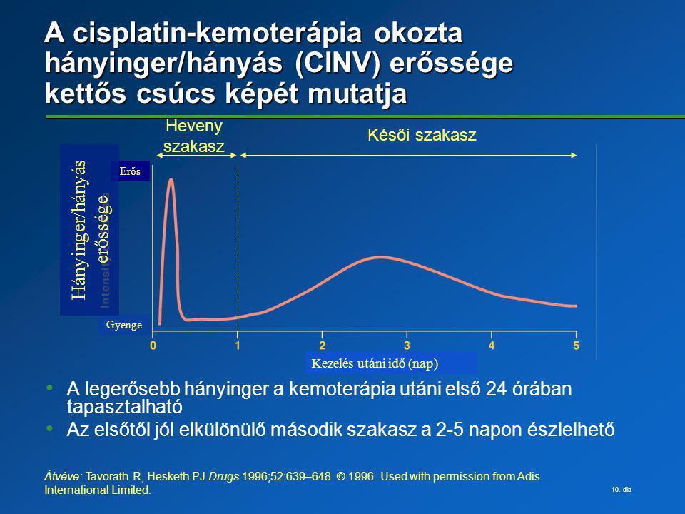 10. dia A cisplatin-kemoterápia okozta hányinger/hányás (CINV) erőssége kettős csúcs képét mutatja A legerősebb hányinger a kemoterápia utáni első 24