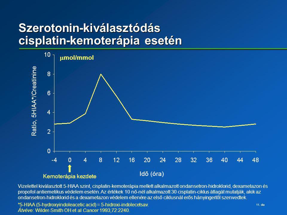 11. dia Szerotonin-kiválasztódás cisplatin-kemoterápia esetén Ratio, 5HIAA*/Creatinine Idő (óra)  mol/mmol Vizelettel kiválasztott 5-HIAA szint, cis