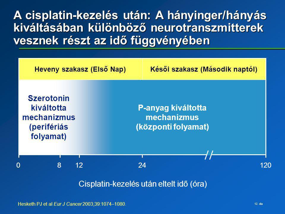 12. dia A cisplatin-kezelés után: A hányinger/hányás kiváltásában különböző neurotranszmitterek vesznek részt az idő függvényében Hesketh PJ et al Eur
