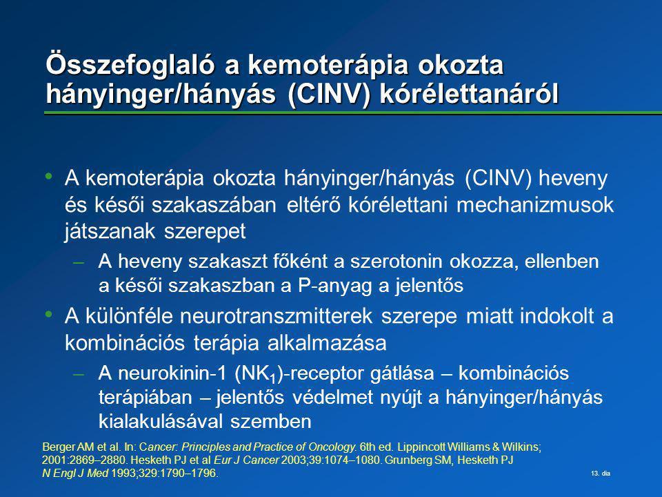 13. dia Összefoglaló a kemoterápia okozta hányinger/hányás (CINV) kórélettanáról A kemoterápia okozta hányinger/hányás (CINV) heveny és késői szakaszá
