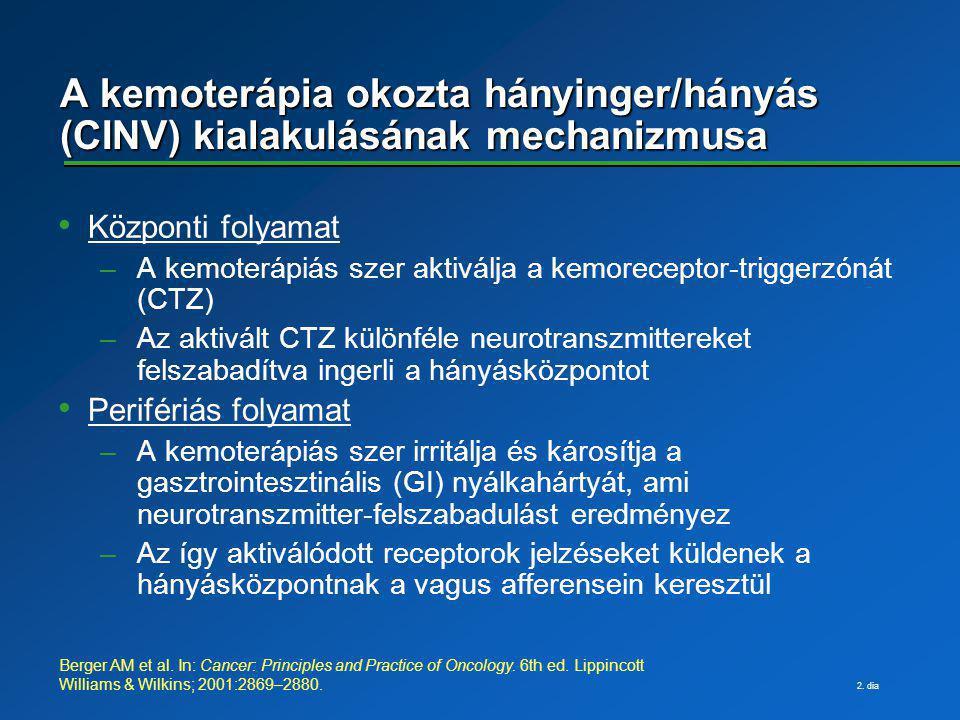 2. dia A kemoterápia okozta hányinger/hányás (CINV) kialakulásának mechanizmusa Központi folyamat –A kemoterápiás szer aktiválja a kemoreceptor-trigge