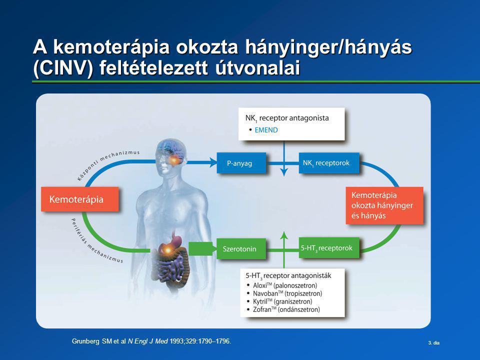 3. dia A kemoterápia okozta hányinger/hányás (CINV) feltételezett útvonalai Grunberg SM et al N Engl J Med 1993;329:1790–1796.