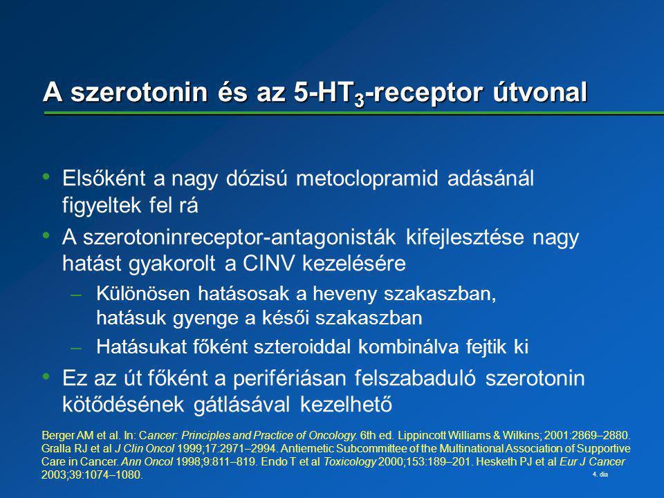 4. dia A szerotonin és az 5-HT 3 -receptor útvonal Elsőként a nagy dózisú metoclopramid adásánál figyeltek fel rá A szerotoninreceptor-antagonisták ki