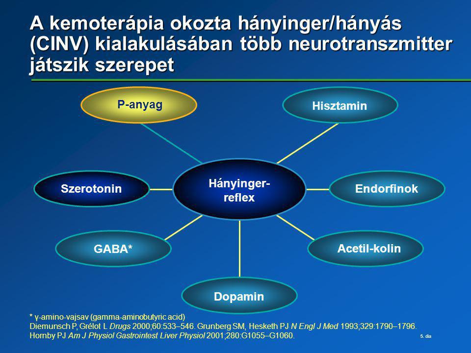 5. dia A kemoterápia okozta hányinger/hányás (CINV) kialakulásában több neurotranszmitter játszik szerepet * γ-amino-vajsav (gamma-aminobutyric acid)