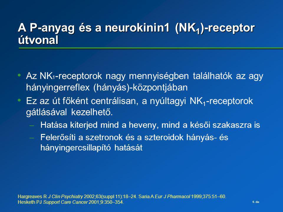 6. dia A P-anyag és a neurokinin1 (NK 1 )-receptor útvonal Az NK 1 -receptorok nagy mennyiségben találhatók az agy hányingerreflex (hányás)-központjá
