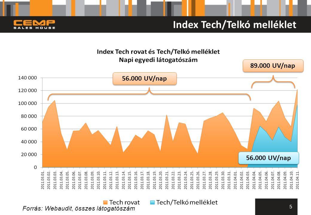 Index Tech/Telkó melléklet 56.000 UV/nap 89.000 UV/nap 56.000 UV/nap Forrás: Webaudit, összes látogatószám 5