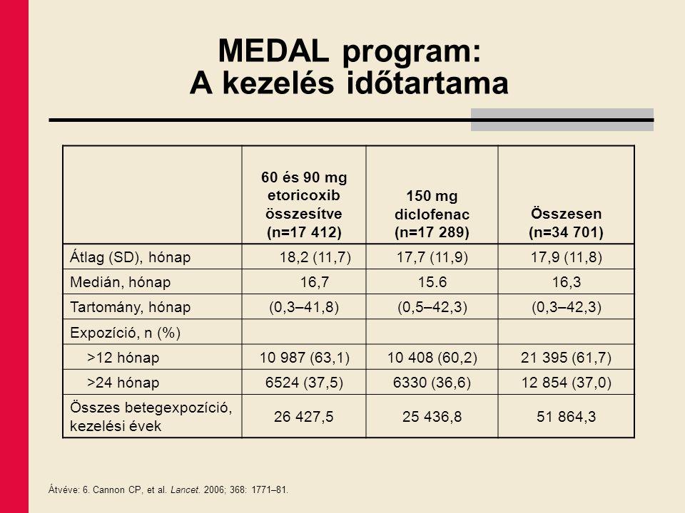 MEDAL program: A kezelés időtartama 60 és 90 mg etoricoxib összesítve (n=17 412) 150 mg diclofenac (n=17 289) Összesen (n=34 701) Átlag (SD), hónap18,