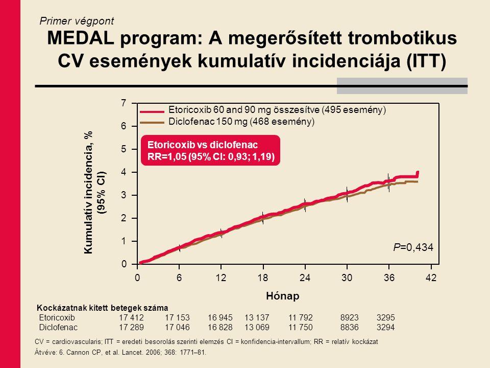 MEDAL program: A megerősített trombotikus CV események kumulatív incidenciája (ITT) CV = cardiovascularis; ITT = eredeti besorolás szerinti elemzés CI