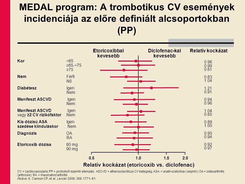 MEDAL program: A trombotikus CV események incidenciája az előre definiált alcsoportokban (PP) CV = cardiovascularis; PP = protokoll szerinti elemzés ;