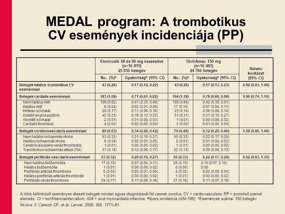 MEDAL program: A trombotikus CV események incidenciája (PP) Etoricoxib 60 és 90 mg összesítve (n=16 819) 25 836 betegév Diclofenac 150 mg (n=16 483) 2