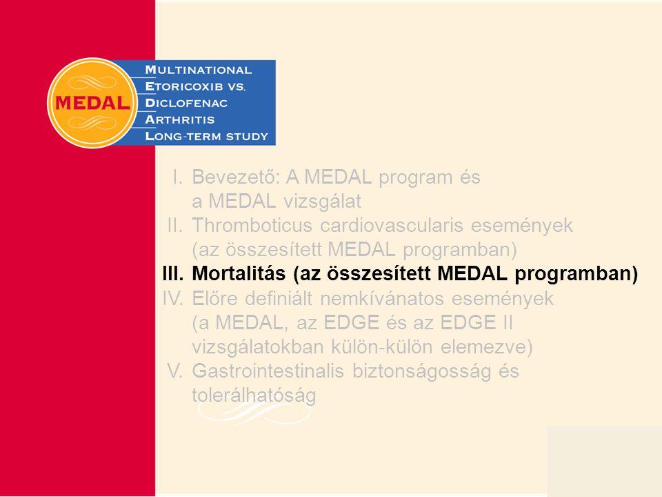 Slide 16 I.Bevezető: A MEDAL program és a MEDAL vizsgálat II.Thromboticus cardiovascularis események (az összesített MEDAL programban) III.Mortalitás