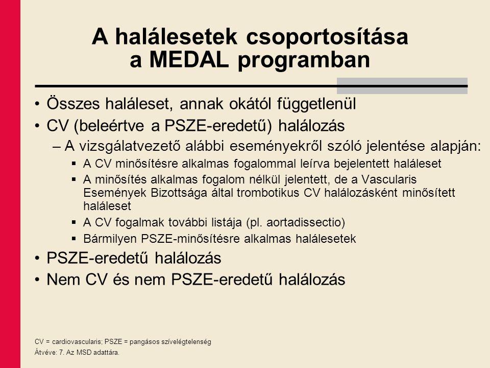 A halálesetek csoportosítása a MEDAL programban Összes haláleset, annak okától függetlenül CV (beleértve a PSZE-eredetű) halálozás –A vizsgálatvezető