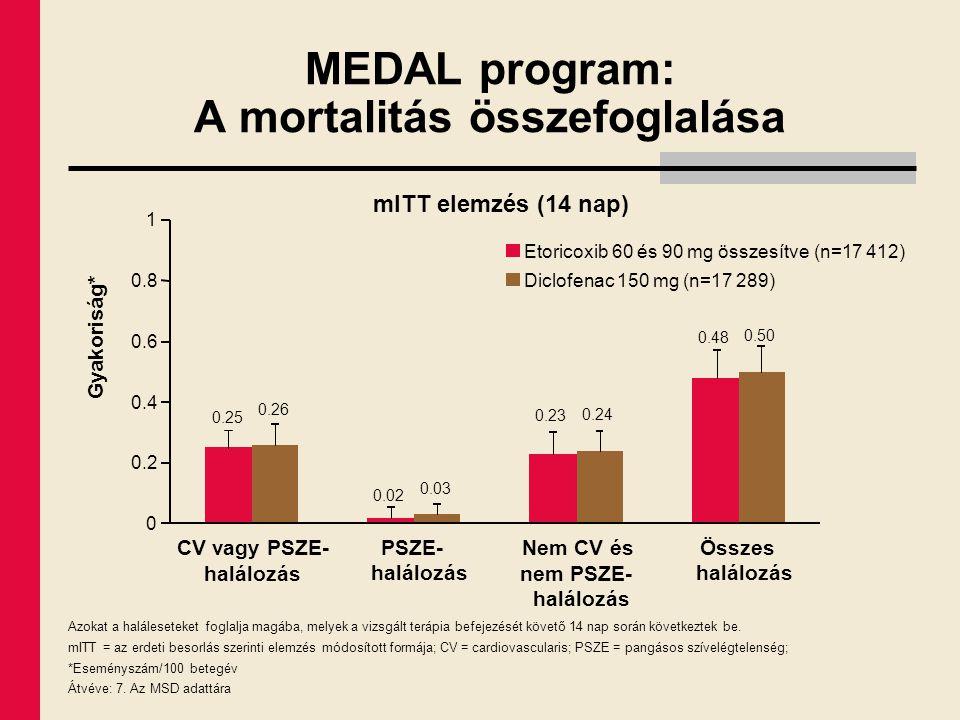 MEDAL program: A mortalitás összefoglalása Azokat a haláleseteket foglalja magába, melyek a vizsgált terápia befejezését követő 14 nap során következt