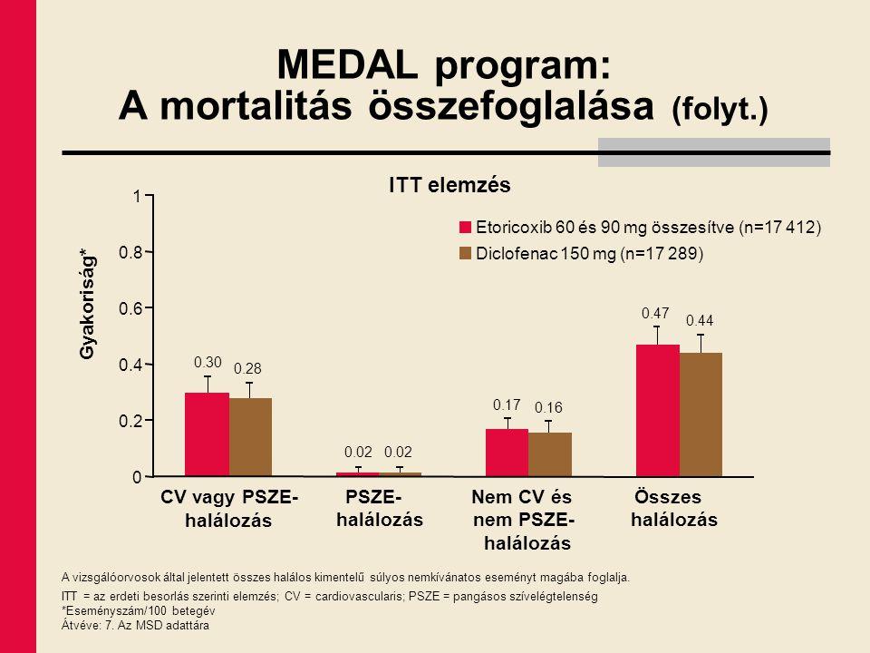 MEDAL program: A mortalitás összefoglalása (folyt.) A vizsgálóorvosok által jelentett összes halálos kimentelű súlyos nemkívánatos eseményt magába fog