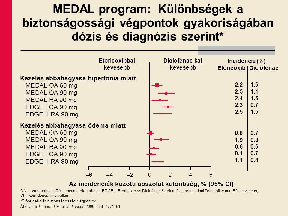 Az incidenciák közötti abszolút különbség, % (95% CI) Etoricoxibbal kevesebb OA = osteoarthritis; RA = rheumatoid arthritis; EDGE = Etoricoxib vs Dicl