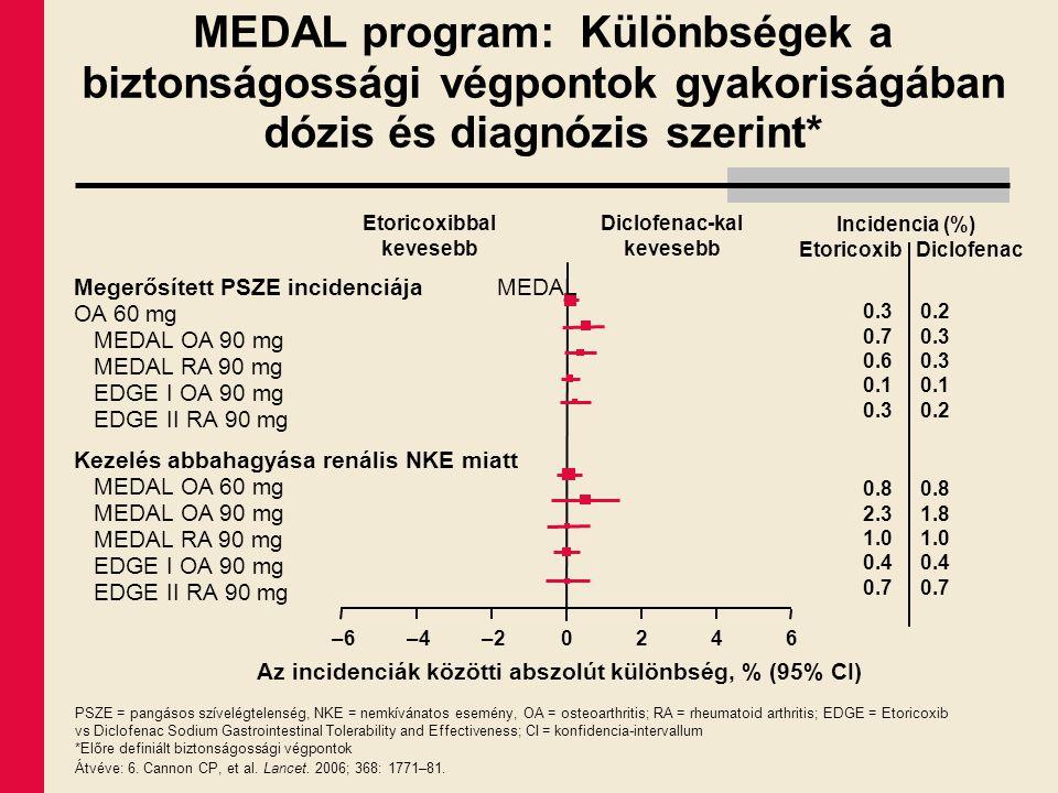 MEDAL program: Különbségek a biztonságossági végpontok gyakoriságában dózis és diagnózis szerint* Az incidenciák közötti abszolút különbség, % (95% CI