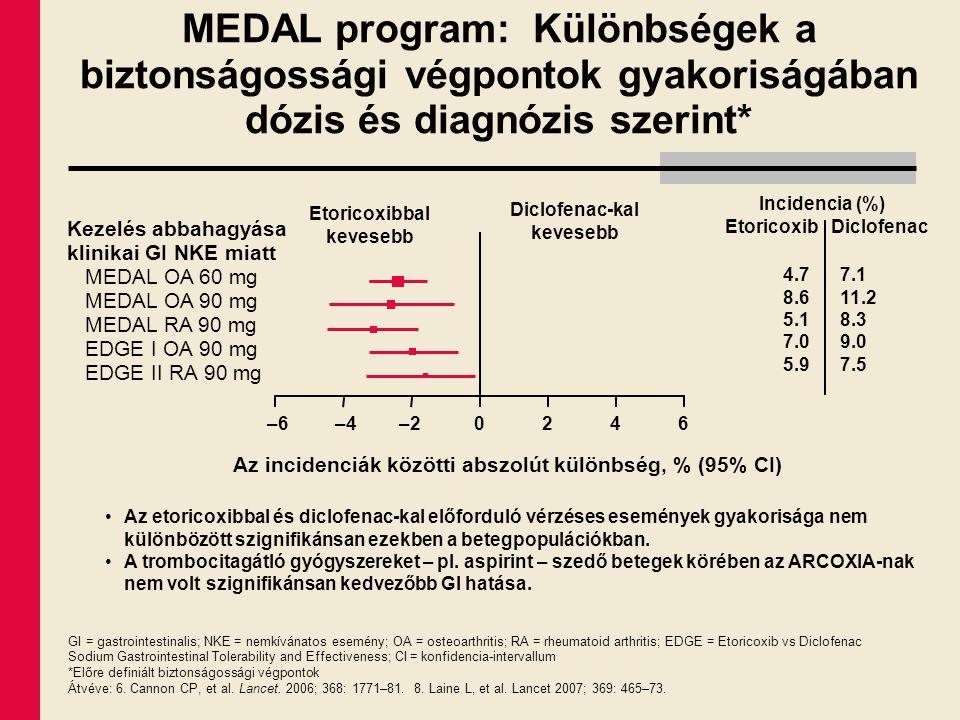 –4–20246 GI = gastrointestinalis; NKE = nemkívánatos esemény; OA = osteoarthritis; RA = rheumatoid arthritis; EDGE = Etoricoxib vs Diclofenac Sodium G
