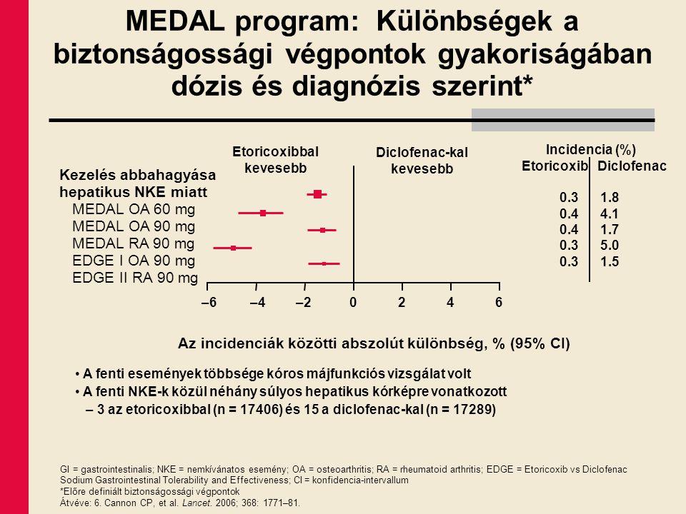 –4–20246 –6 A fenti események többsége kóros májfunkciós vizsgálat volt A fenti NKE-k közül néhány súlyos hepatikus kórképre vonatkozott – 3 az etoric