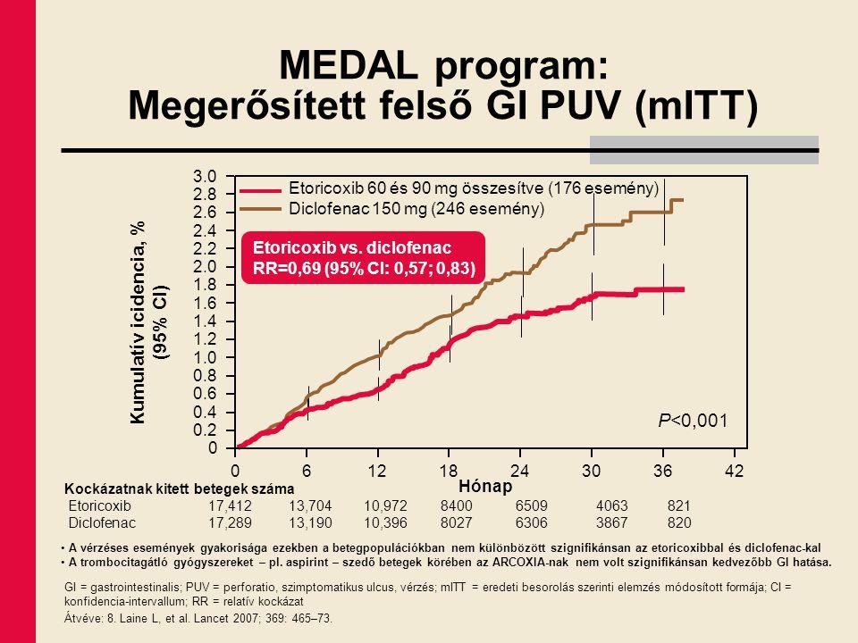 MEDAL program: Megerősített felső GI PUV (mITT) GI = gastrointestinalis; PUV = perforatio, szimptomatikus ulcus, vérzés; mITT = eredeti besorolás szer