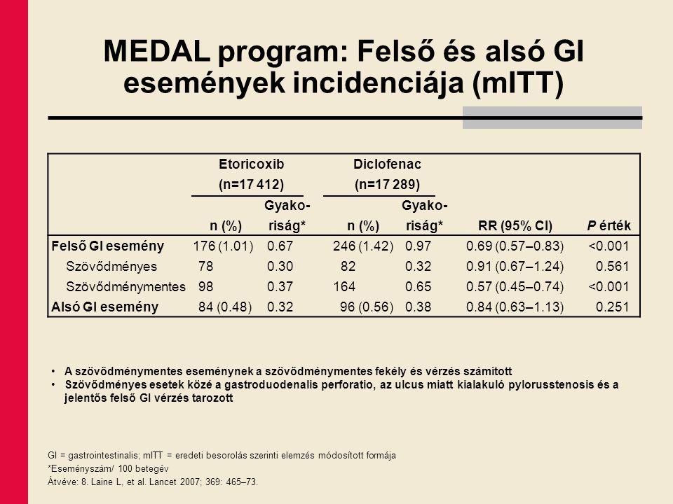MEDAL program: Felső és alsó GI események incidenciája (mITT) Etoricoxib (n=17 412) Diclofenac (n=17 289) n (%) Gyako- riság* n (%) Gyako- riság*RR (9