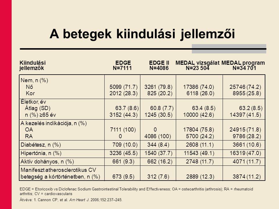A betegek kiindulási jellemzői Kiindulási EDGEEDGE IIMEDAL vizsgálat MEDAL program jellemzőkN=7111N=4086N=23 504N=34 701 EDGE = Etoricoxib vs Diclofen