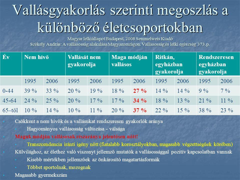 Vallásgyakorlás szerinti megoszlás a különböző életcsoportokban Magyar lelkiállapot Budapest, 2008 Semmelweis Kiadó Székely András: A vallásosság alak