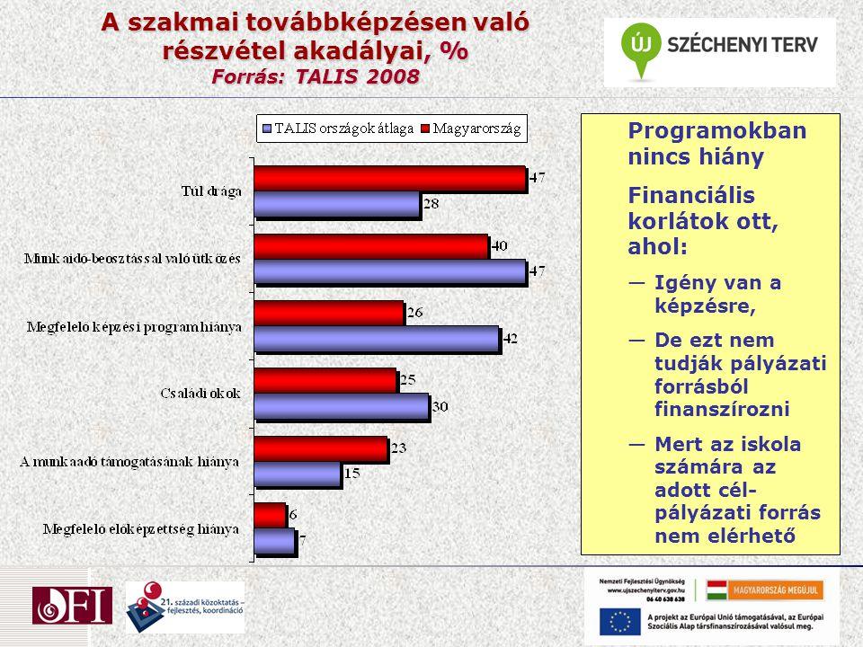 A szakmai továbbképzésen való részvétel akadályai, % Forrás: TALIS 2008 Programokban nincs hiány Financiális korlátok ott, ahol: —Igény van a képzésre, —De ezt nem tudják pályázati forrásból finanszírozni —Mert az iskola számára az adott cél- pályázati forrás nem elérhető