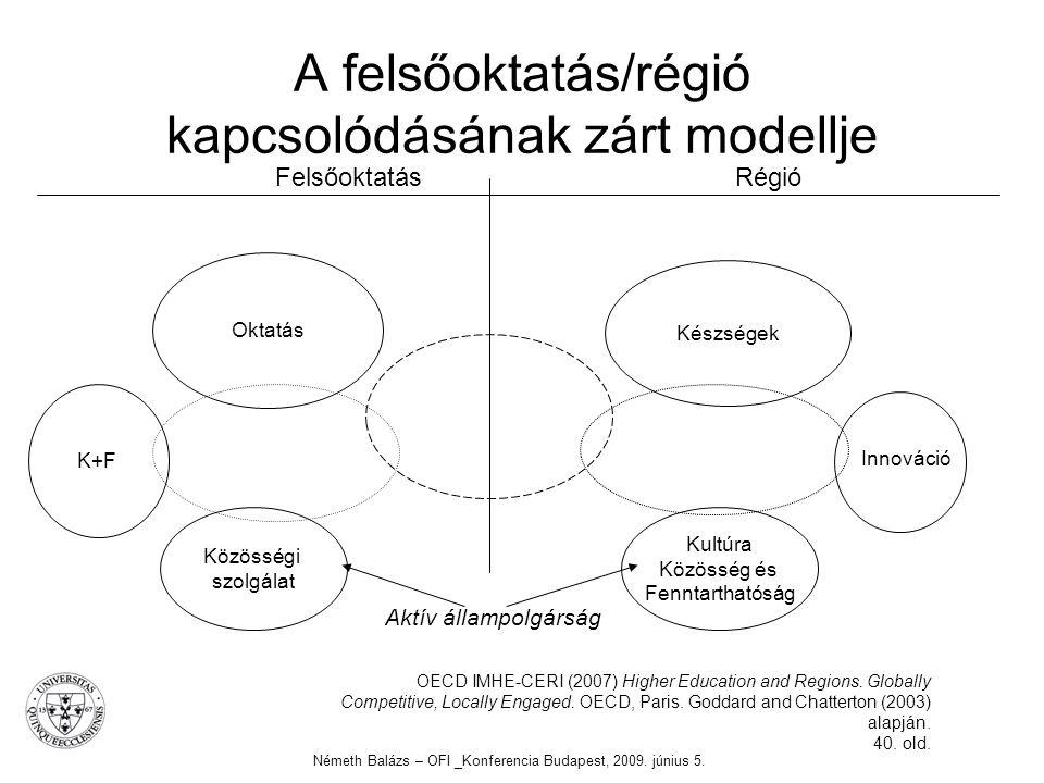 A felsőoktatás/régió kapcsolódásának zárt modellje Németh Balázs – OFI _Konferencia Budapest, 2009. június 5. OECD IMHE-CERI (2007) Higher Education a