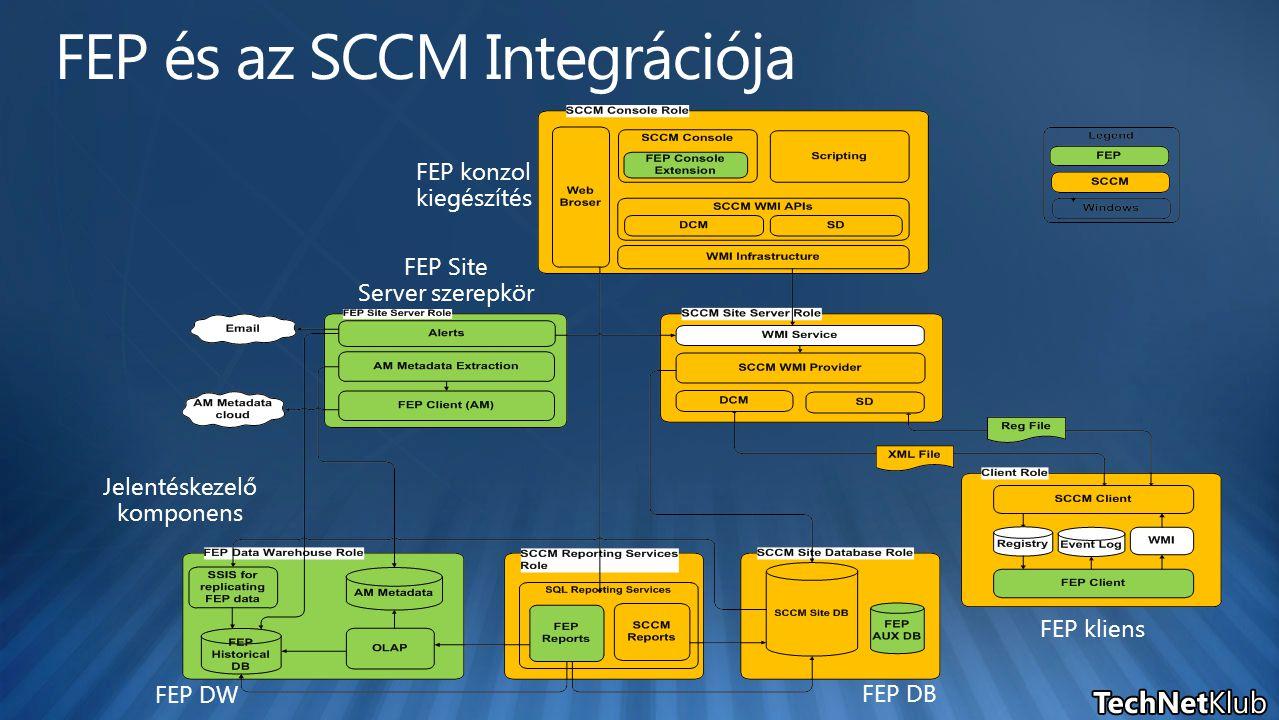 Jelentéskezelő komponens FEP Site Server szerepkör FEP DB FEP DW FEP konzol kiegészítés FEP kliens