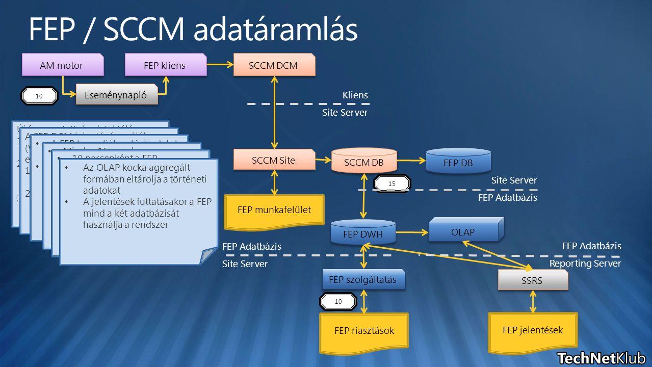 AM motor FEP kliens SCCM DCM SCCM Site SCCM DB FEP DWH OLAP FEP munkafelület FEP jelentések FEP riasztások FEP szolgáltatás SSRS Eseménynapló Új fenye