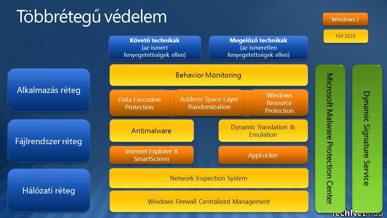 Hálózati réteg Fájlrendszer réteg Alkalmazás réteg Követő technikák (az ismert fenyegetettségek ellen) Követő technikák (az ismert fenyegetettségek ellen) Megelőző technikák (az ismeretlen fenyegetettségek ellen) Megelőző technikák (az ismeretlen fenyegetettségek ellen) Antimalware Dynamic Translation & Emulation Behavior Monitoring Windows Resource Protection Data Execution Protection AppLocker Address Space Layer Randomization Windows Firewall Centralized Management FEP 2010 Windows 7 Internet Explorer 8 SmartScreen Microsoft Malware Protection Center Dynamic Signature Service Network Inspection System