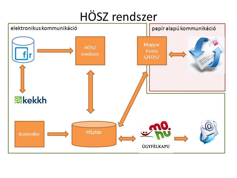 papír alapú kommunikáció elektronikus kommunikáció HÖSZ rendszer FIR Magyar Posta SZEÜSZ HSztár Kontroller