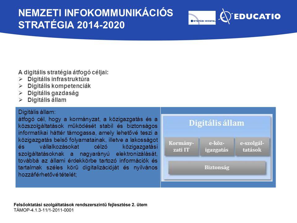 NEMZETI INFOKOMMUNIKÁCIÓS STRATÉGIA 2014-2020 A digitális stratégia átfogó céljai:  Digitális infrastruktúra  Digitális kompetenciák  Digitális gaz