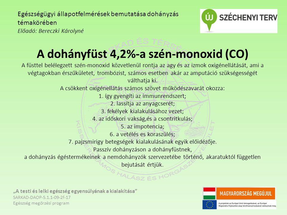 A dohányfüst 4,2%-a szén-monoxid (CO) A füsttel belélegzett szén-monoxid közvetlenül rontja az agy és az izmok oxigénellátását, ami a végtagokban érsz
