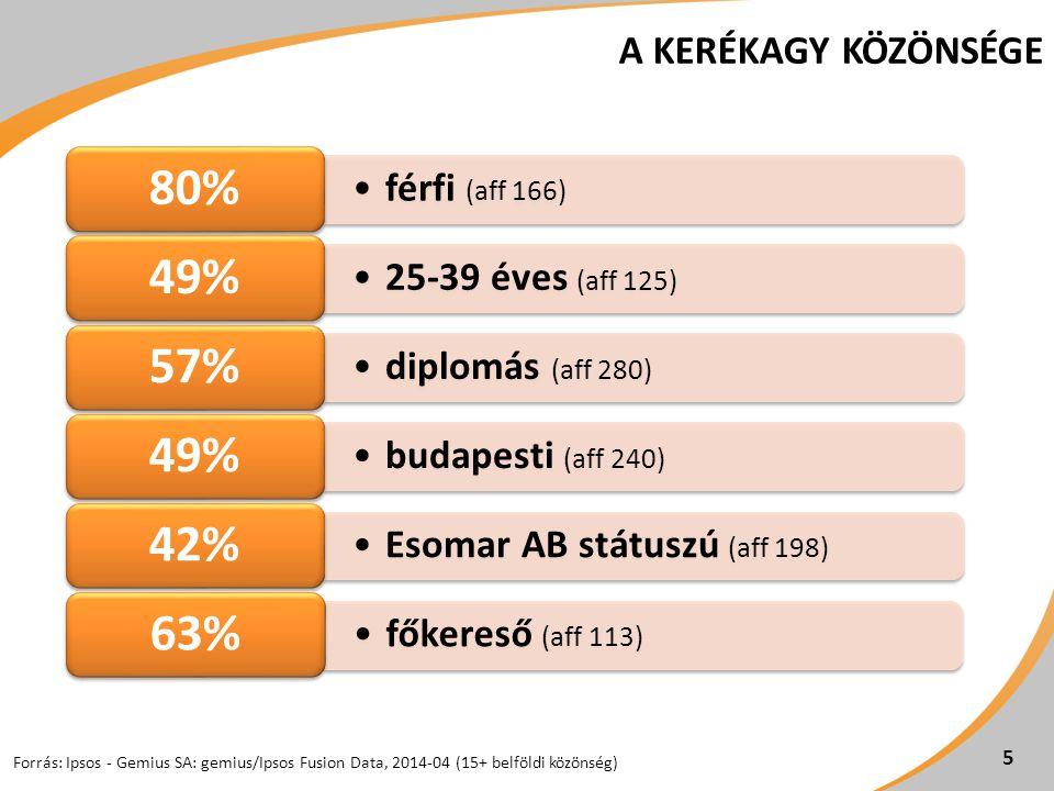 A KERÉKAGY KÖZÖNSÉGE Forrás: Ipsos - Gemius SA: gemius/Ipsos Fusion Data, 2014-04 (15+ belföldi közönség) férfi (aff 166) 80% 25-39 éves (aff 125) 49% diplomás (aff 280) 57% budapesti (aff 240) 49% Esomar AB státuszú (aff 198) 42% főkereső (aff 113) 63% 5