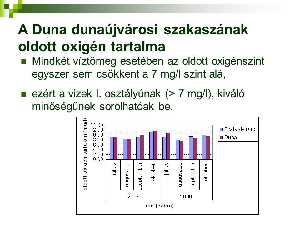 A Duna dunaújvárosi szakaszának oldott oxigén tartalma Mindkét víztömeg esetében az oldott oxigénszint egyszer sem csökkent a 7 mg/l szint alá, ezért