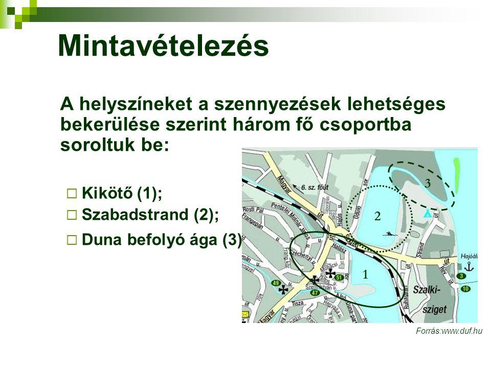 Mintavételezés A helyszíneket a szennyezések lehetséges bekerülése szerint három fő csoportba soroltuk be:  Kikötő (1);  Szabadstrand (2);  Duna be