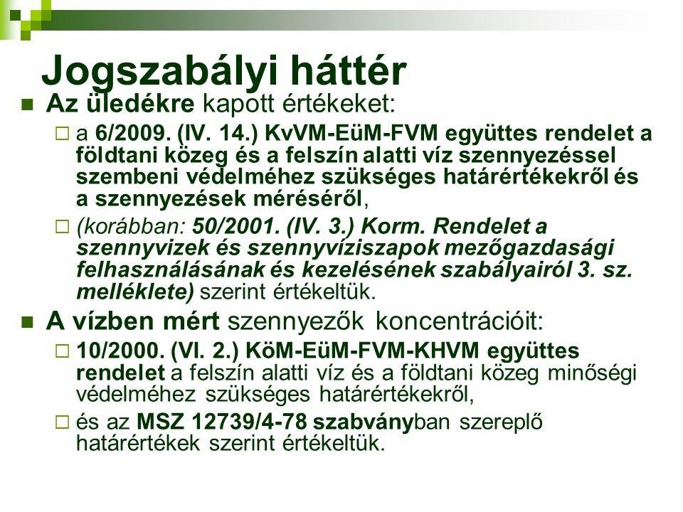 Jogszabályi háttér Az üledékre kapott értékeket:  a 6/2009. (IV. 14.) KvVM-EüM-FVM együttes rendelet a földtani közeg és a felszín alatti víz szennye