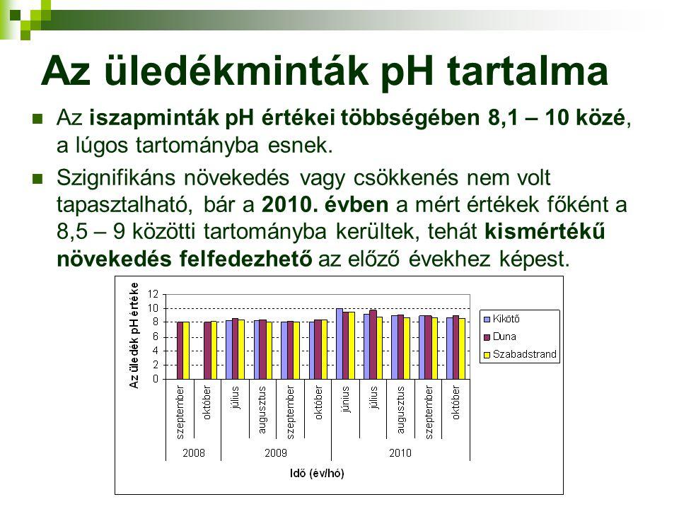 Az üledékminták pH tartalma Az iszapminták pH értékei többségében 8,1 – 10 közé, a lúgos tartományba esnek. Szignifikáns növekedés vagy csökkenés nem