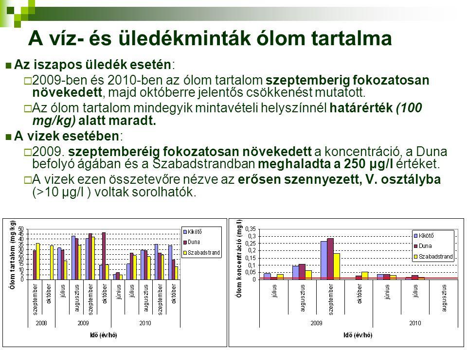 A víz- és üledékminták ólom tartalma Az iszapos üledék esetén:  2009-ben és 2010-ben az ólom tartalom szeptemberig fokozatosan növekedett, majd októb