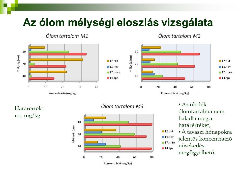 Határérték: 100 mg/kg Az üledék ólomtartalma nem halad t a meg a határértéket, A tavaszi hónapokra jelentős koncentráció növekedés megfigyelhető. Az ó