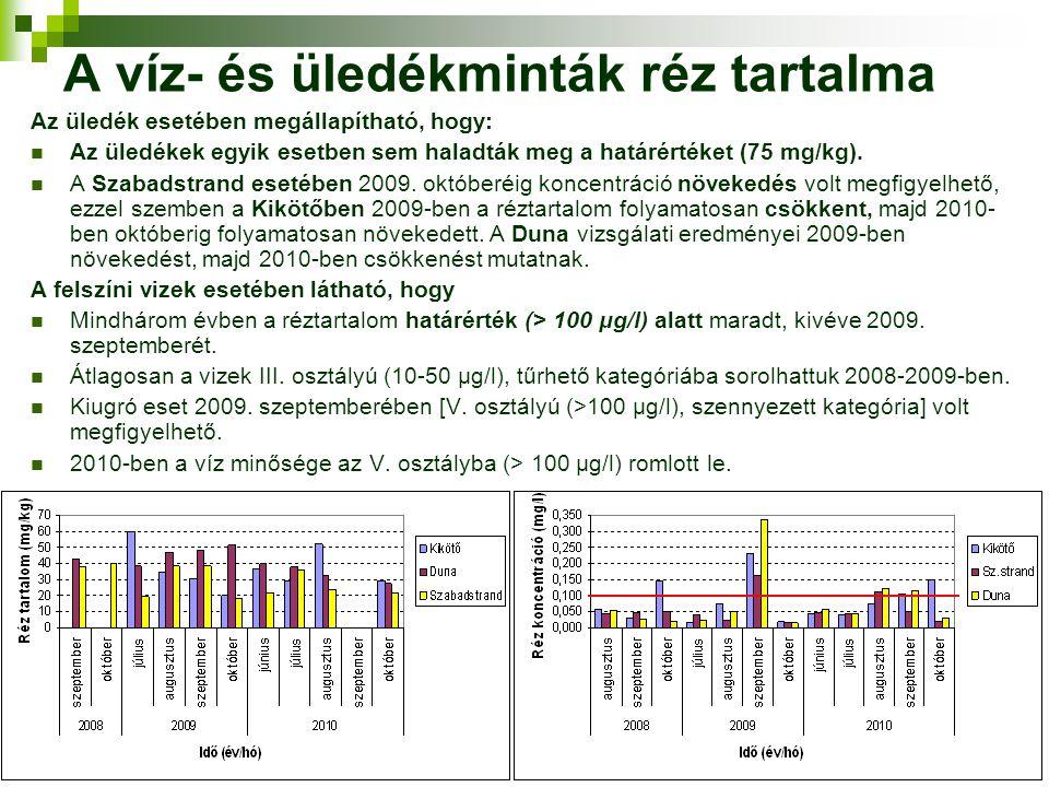 A víz- és üledékminták réz tartalma Az üledék esetében megállapítható, hogy: Az üledékek egyik esetben sem haladták meg a határértéket (75 mg/kg). A S