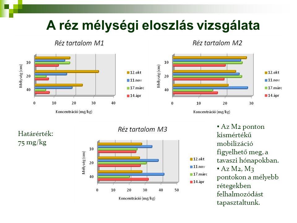 Határérték: 75 mg/kg Az M2 ponton kismértékű mobilizáció figyelhető meg, a tavaszi hónapokban. Az M2, M3 pontokon a mélyebb rétegekben felhalmozódást