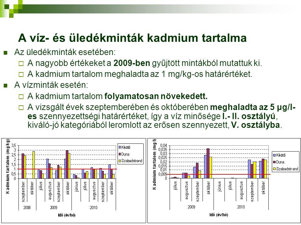 A víz- és üledékminták kadmium tartalma Az üledékminták esetében:  A nagyobb értékeket a 2009-ben gyűjtött mintákból mutattuk ki.  A kadmium tartalo