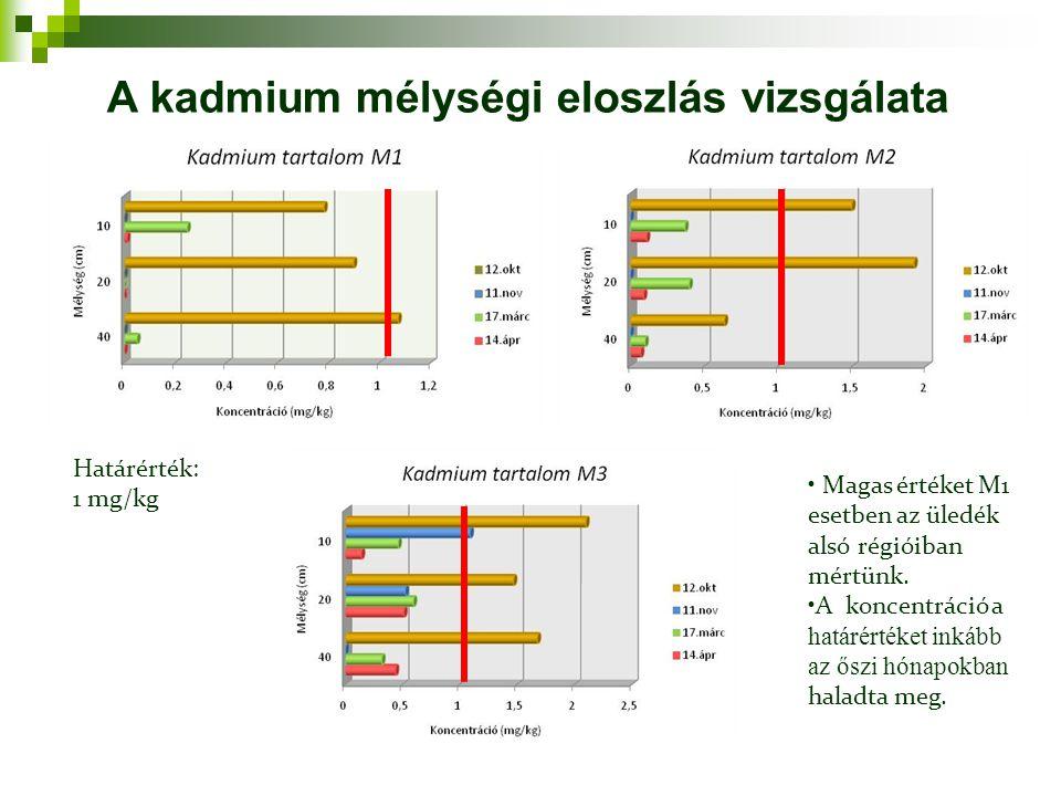 Határérték: 1 mg/kg Magas értéket M1 esetben az üledék alsó régióiban mértünk. A koncentráció a határértéket inkább az őszi hónapokban haladta meg. A