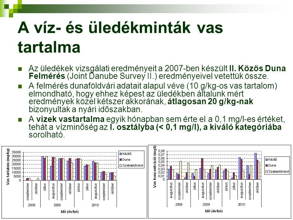 A víz- és üledékminták vas tartalma Az üledékek vizsgálati eredményeit a 2007-ben készült II. Közös Duna Felmérés (Joint Danube Survey II.) eredményei