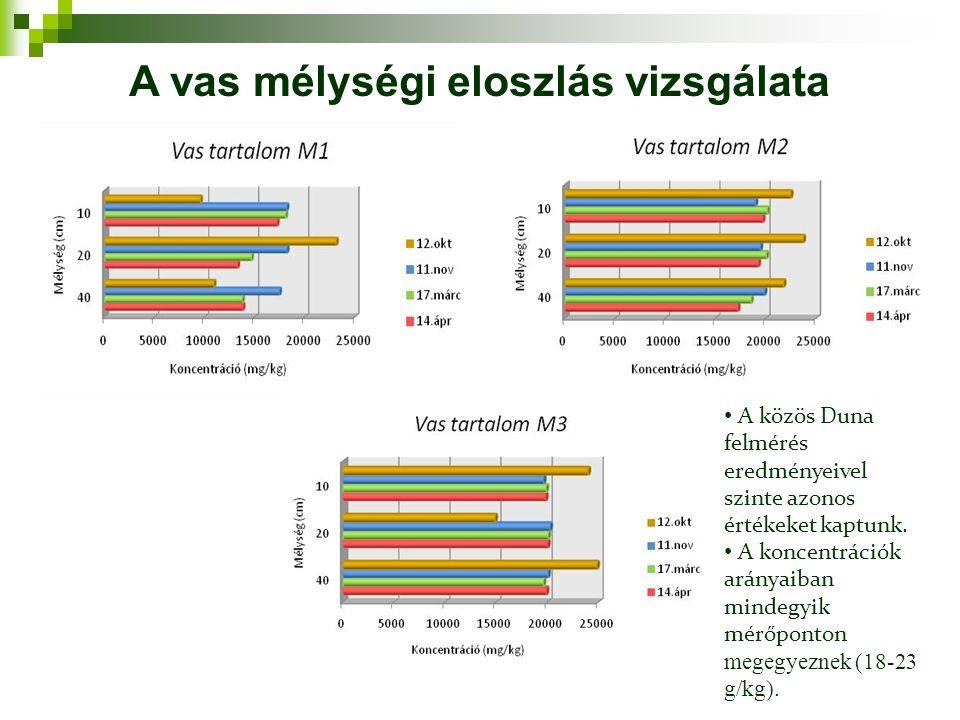 A közös Duna felmérés eredményeivel szinte azonos értékeket kaptunk. A koncentrációk arányaiban mindegyik mérőponton megegyeznek (18-23 g/kg). A vas m