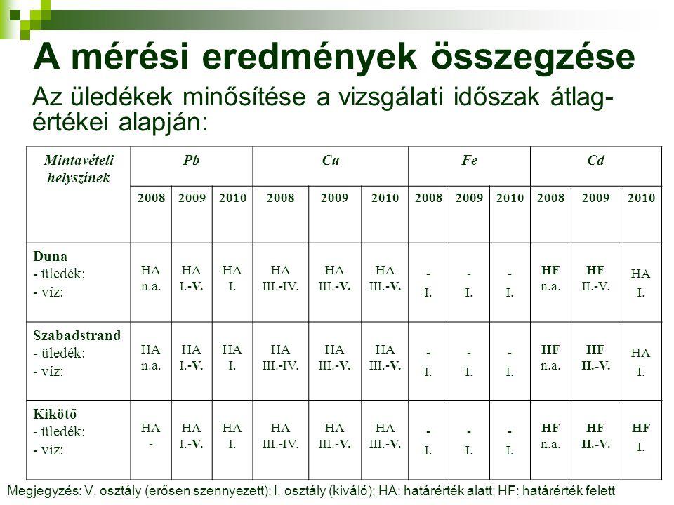 A mérési eredmények összegzése Az üledékek minősítése a vizsgálati időszak átlag- értékei alapján: Megjegyzés: V. osztály (erősen szennyezett); I. osz
