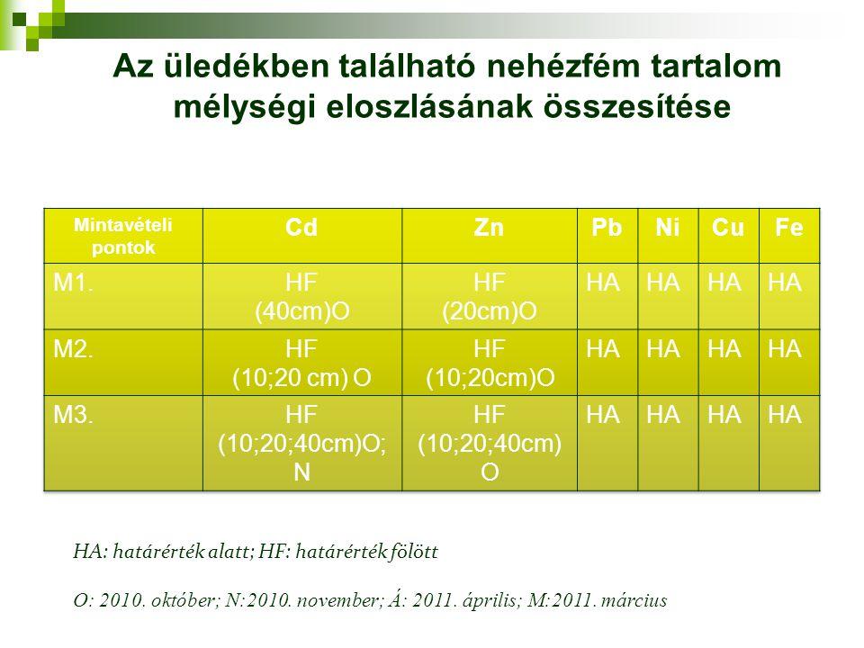 HA: határérték alatt; HF: határérték fölött O: 2010. október; N:2010. november; Á: 2011. április; M:2011. március Az üledékben található nehézfém tart